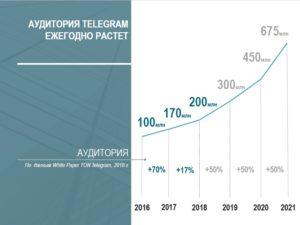 Динамика роста аудитории телеграм